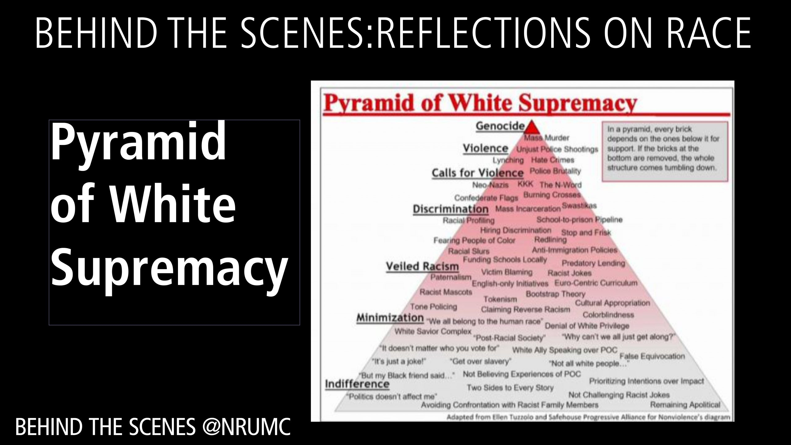 Reflections on Race: Pyramid of White Supremacy